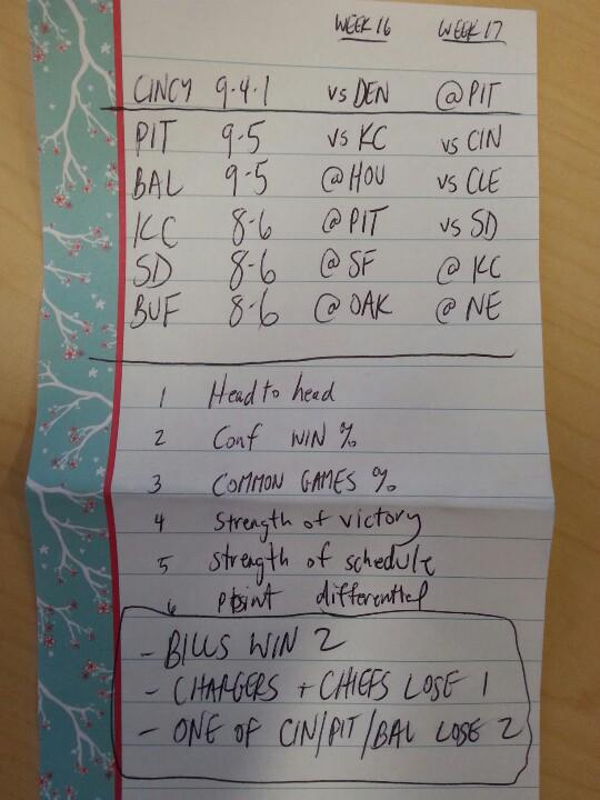 Bills playoffs made simple: BUF wins 2. SD/KC each lose 1. One of CIN/PIT/BAL loses 2. http://t.co/ZDnB3TNyIu