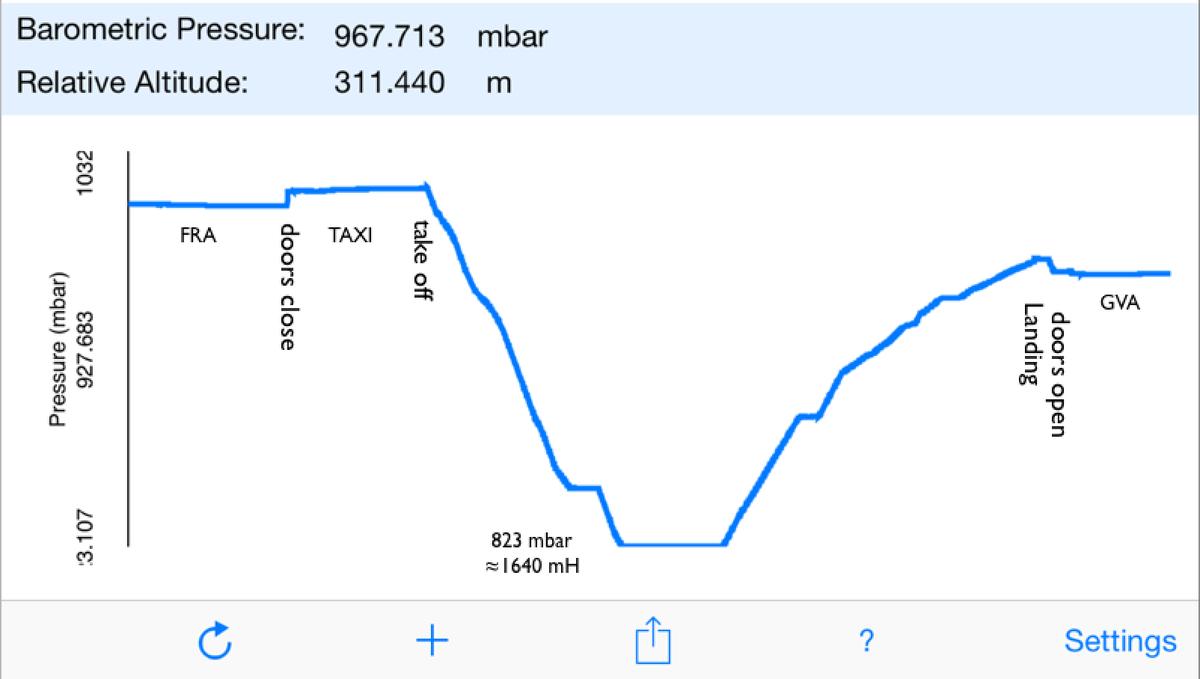 iPhone6の気圧計を使って機内の圧力変化を測ってみた。扉の構造上常に内圧>外圧の為、扉閉まると直ぐに与圧された。上空では差圧が大き過ぎると機体に害があるらしく820hPa(標高1600m相当)を保っていた。 http://t.co/ttxXAwiMVs