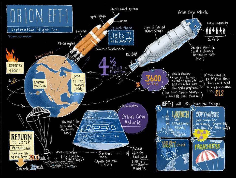 Cool little info graphic by @gary_schroeder summarizing today's #Orion flight test. http://t.co/2lOKKPckif