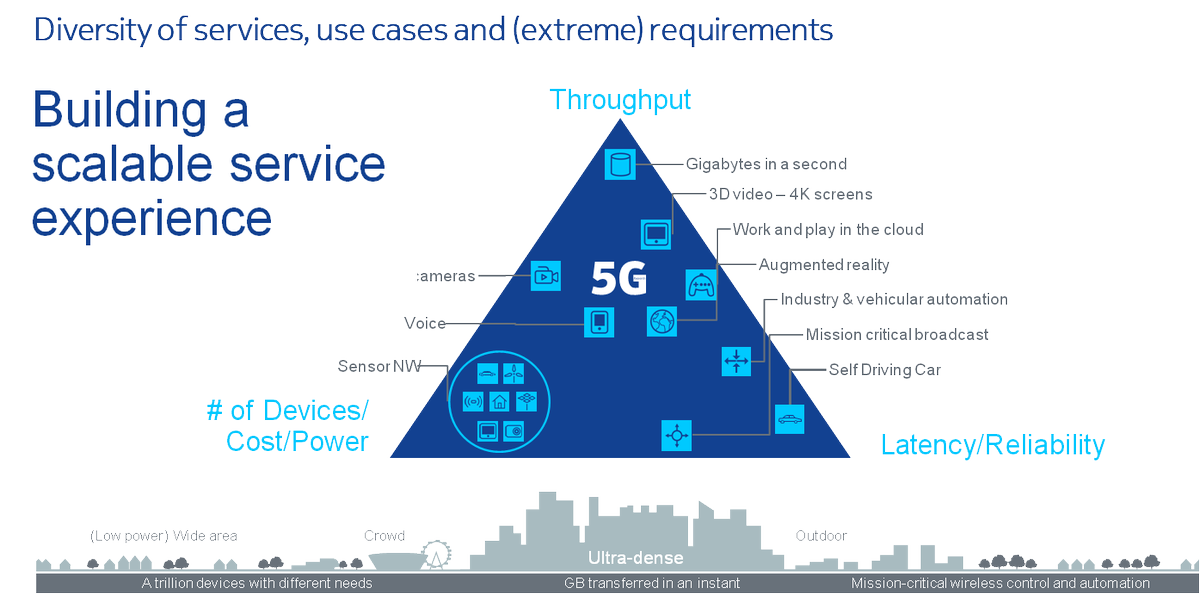 """Why will we need #5G?"" asks @V_Held in his new blog http://t.co/1iQumVqQgz #innovation #NetworksPerform http://t.co/1BEWsLPrd8"