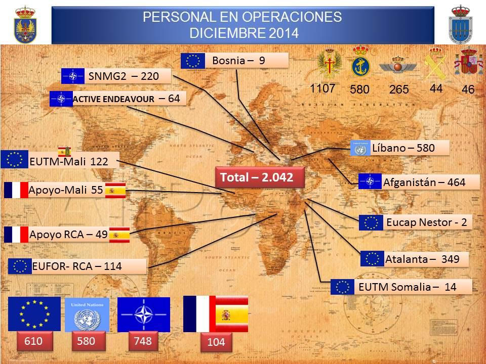 2042 efectivos. 11 Misiones en 9 países. 2 fragatas, 1 BAM y 1 submarino. Aviones: 1 T.10, 1 T.21 y 1 P.3 Orión http://t.co/057rWg3QTD