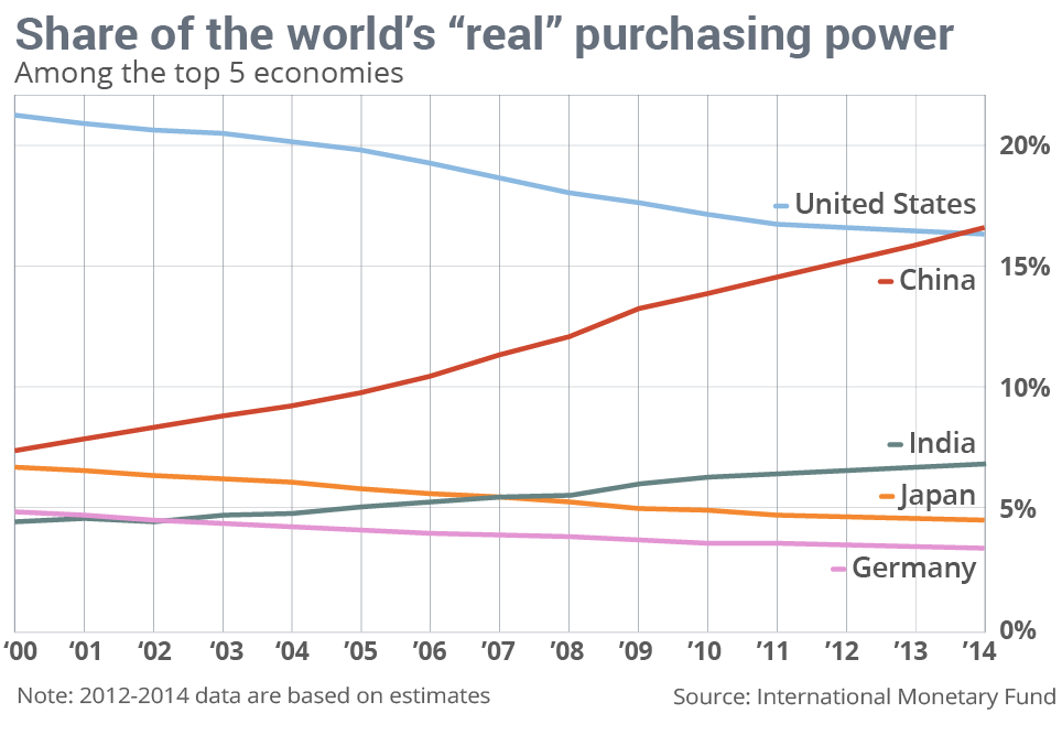China now accounts for 16.5% of the global economy in real purchasing-power, surpassing the US http://t.co/ULqNhCzjPO http://t.co/p5PaiybXe3