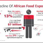 The decline of African #agricultural exports: sub-Saharan #Africa exports less food than #Thailand #infographic http://t.co/WpKNH2ktQT