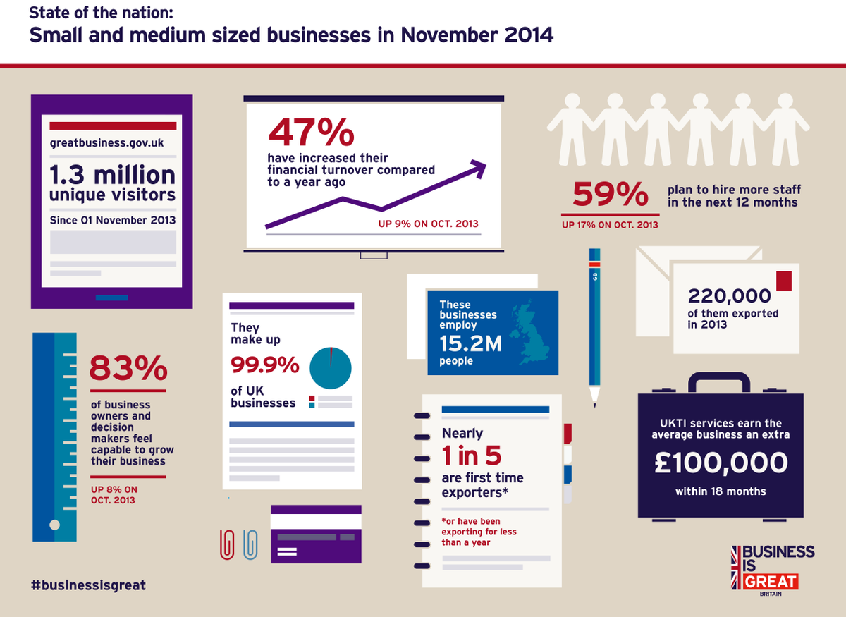 Great infographic from @bisgovuk shows how important small businesses are #SmallBizSatUK  http://t.co/tJyHrJJYau