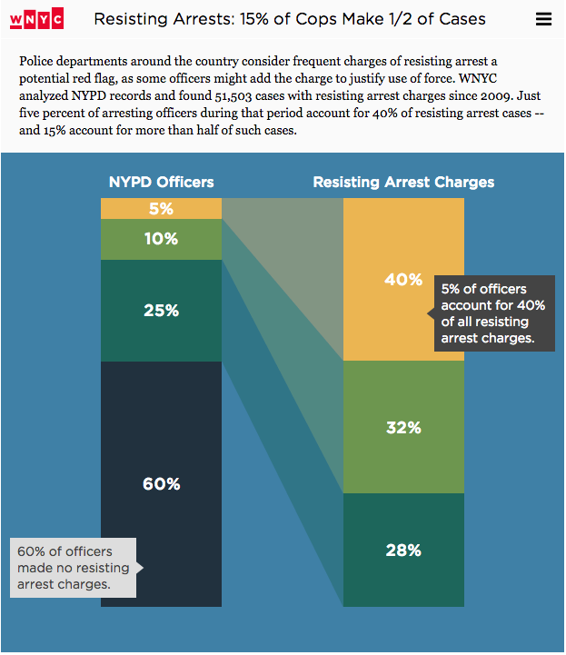 .@WNYC reports: 5% of NYPD officers account for 40% of all resisting arrest charges. http://t.co/5HNvPUvzvR http://t.co/dmnmgSEnJI