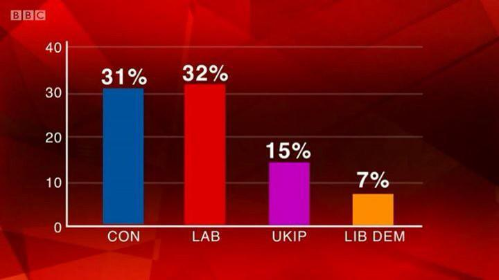 @BBCNews is there a reason?  ♻ @LaughingNoam: Greens at 8% and ahead of the Lib Dems and where on this BBC graphic? http://t.co/SyYLRsgaht
