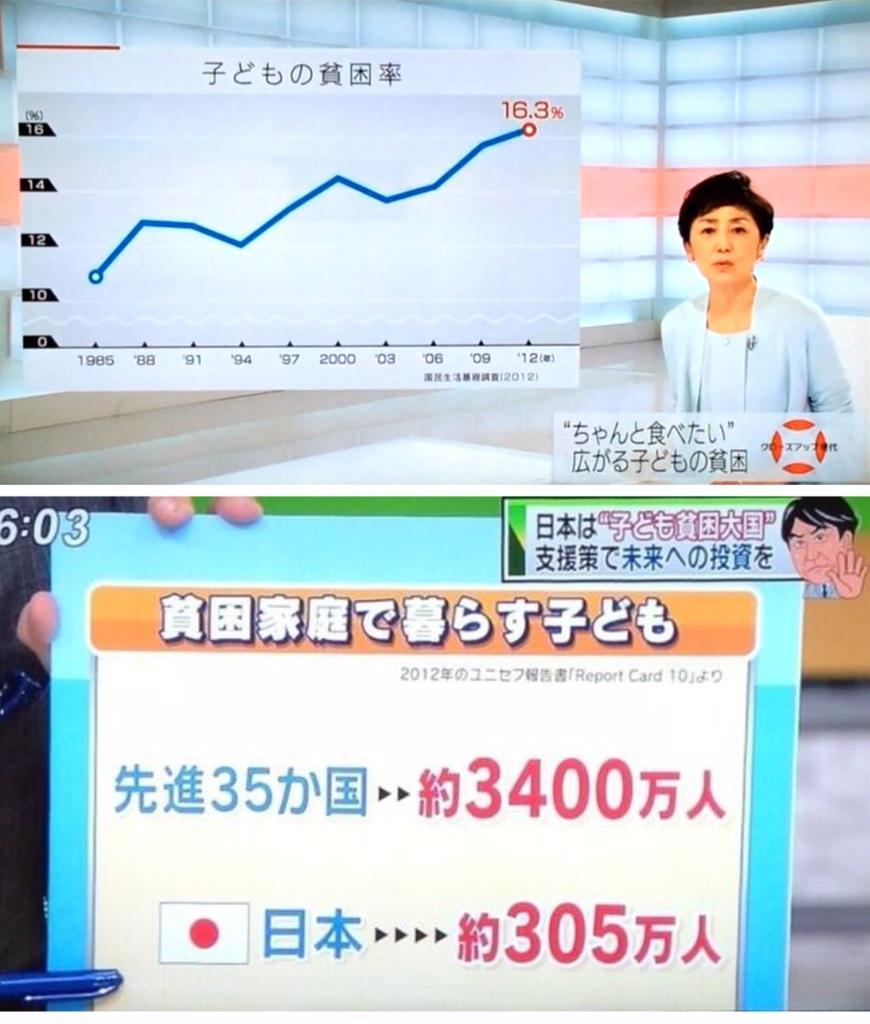 日本の子供の貧困率は16.3%、つまり6人に1人が貧困家庭の子供。先進35カ国の貧困状態の子供10人に1人は日本の子供。そういう国の状況を作っておいて「子供を産まないのが問題」という政治家の発言は思慮が足りないと思う。 http://t.co/pRk30fhc51