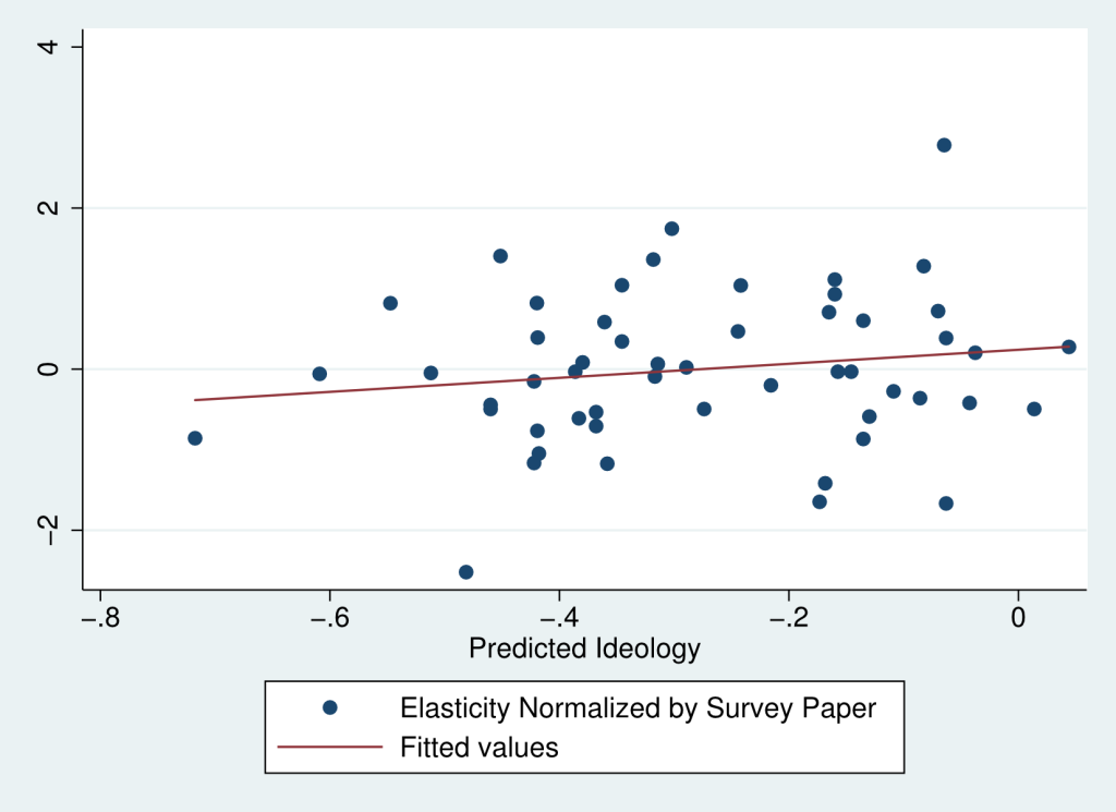 Elasticity normalized by Survey paper