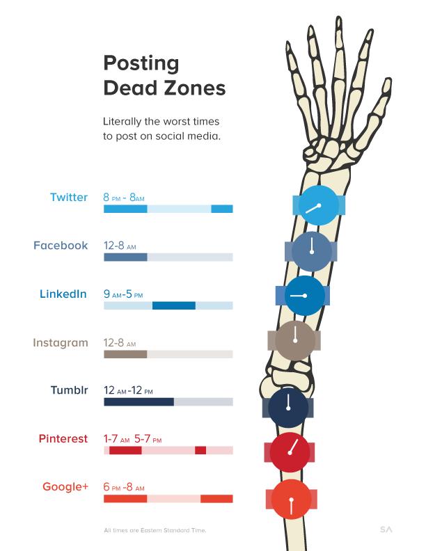 Les pires moments pour publier sur #Facebook, #Twitter, #LinkedIn, #Tumblr, etc. http://t.co/1ZhyMV0GVu