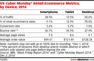 Mobile accounted for 41% of all CyberMonday sales this year: http://t.co/aolrin9clI #mobile #ecommerce http://t.co/L2j55Dfjtr