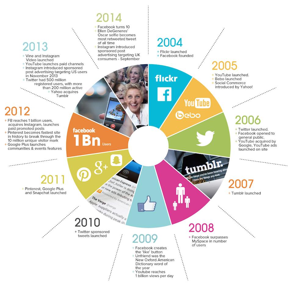 The evolution of #socialmedia (2004-14). http://t.co/xjdxMKWRpd http://t.co/kYmrKVZM2R