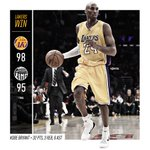 RT @Lakers: Postgame Numbers: http://t.co/Kw2chcm4lP