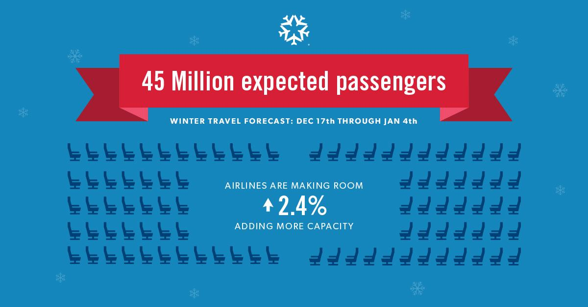 A4A is expecting 45 million customers to take to the air this winter holiday. READ: