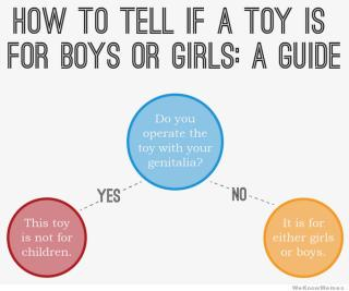 Handy gender-based gift-buying guide for children: http://t.co/5CssIrfLgN