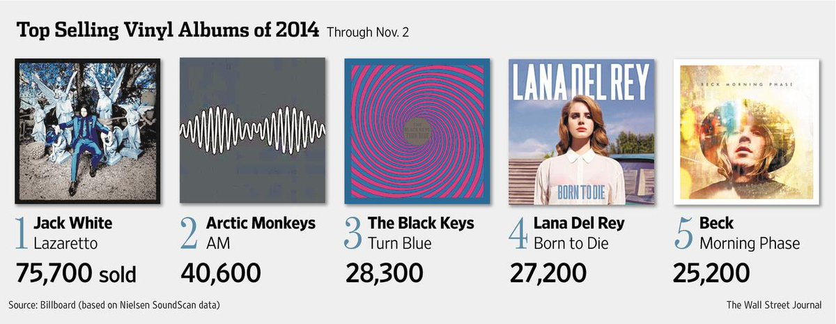 The top selling vinyl albums of 2014: http://t.co/w2o7cfcraL http://t.co/DclJNnRwun