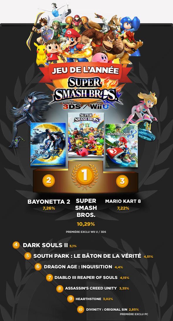 Gamekult Awards 2014 : le palmarès est désormais connu. Félicitations à Super Smash Bros., votre GOTY 2014 #GKLive http://t.co/s3vUuZxutB