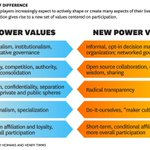 How is your company embracing new power values? http://t.co/4GY9gDV0jv @jeremyheimans @htimms http://t.co/KjcemK3q8q