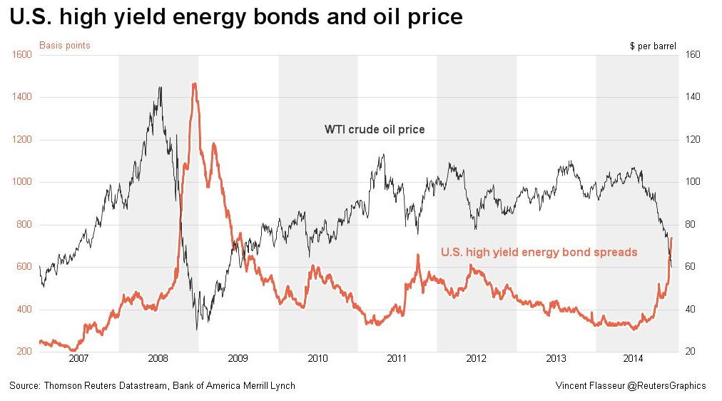 U.S. high yield energy bonds and oil price http://t.co/6gKlUTaMum