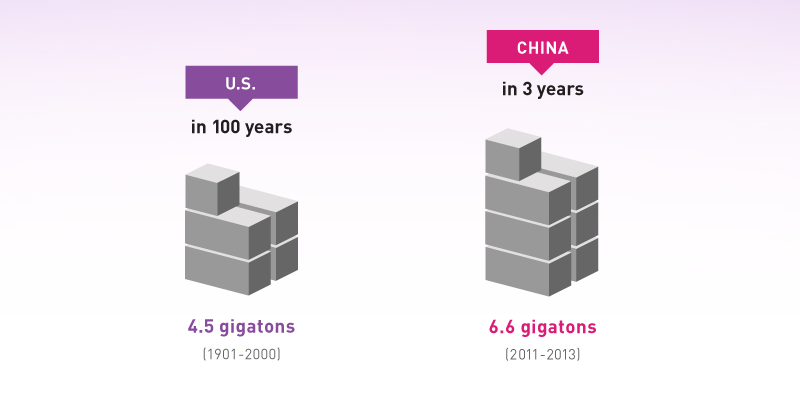 China Used More Cement In The Last Three Years Than The US Used In The Entire 20th.. http://t.co/eMvxoYHICe http://t.co/b57G4xNNFQ
