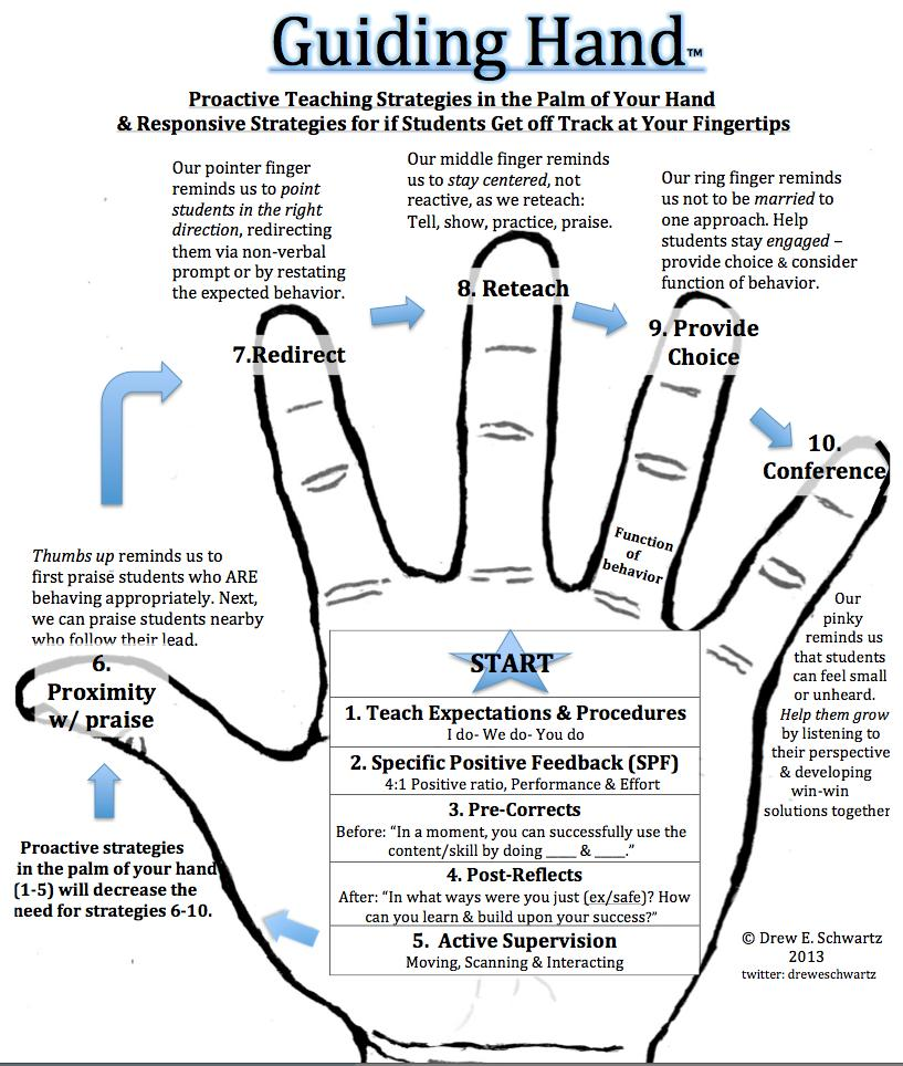 A great guide for #pbis concepts. Palm is the core, fingers are corrective procedures. #pbischat http://t.co/YItKoM4NpP