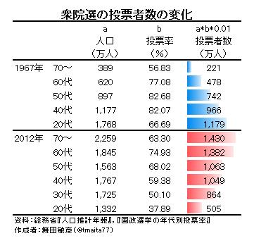 興味深いデータ。1960年代は20代の投票率が高く、現在は高齢者の投票率が高い。現在の高齢者は若い頃から投票率が高かったと言うことのようです。 データえっせい: 年齢層別の投票者数 http://t.co/NicVRvnBhL http://t.co/L3sBuBW169