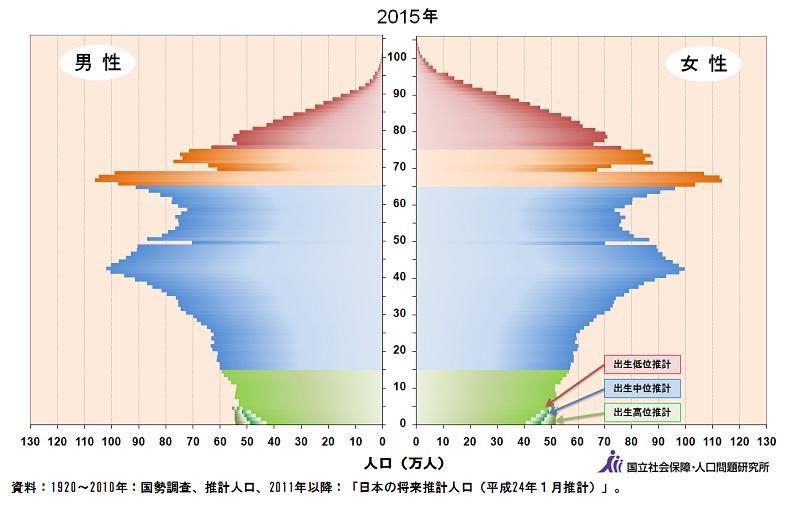 いま人口ピラミッドを見ると20歳の人と80歳の人がにたような人数なの。それくらい日本は若者のすくない高齢社会なんだ。しかも世代別の投票率は若いほど低い。だから政治家が若い有権者を無視できちゃう。すると雇用や育児の政策はイマイチなまま。 http://t.co/etRSne1Dyg