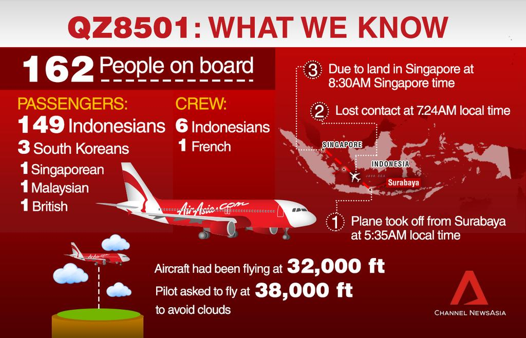Here is what's known about the missing @AirAsiaId #QZ8501 flight http://t.co/hKKk8j6ic8