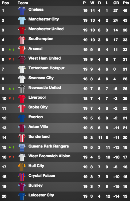 Premier league table chelsea end 2014 top of the tree for Table th bottom
