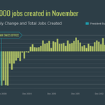 RT @OFA: ICYMI: Our economy just experienced a record-setting 57 straight months of job growth in the private sector.