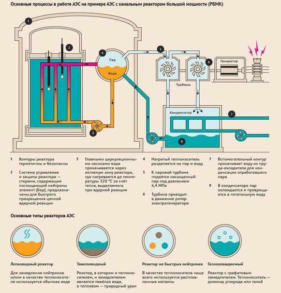 Как устроена атомная электростанция, вырабатывающая электроэнергию путём контроля яд. р-ции? #энергетика #атом #наука http://t.co/VvXCqEbu1E