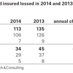Total economic losses from #disasters down 16% due to benign #natcat year. Stats in #swissre #sigma report. http://t.co/SpelcmTABo