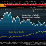 My stat of the day: Market cap of #Google (336bn) has just surpassed whole value of #Russias stock market ($325bn). http://t.co/Z6zANs8Ipl