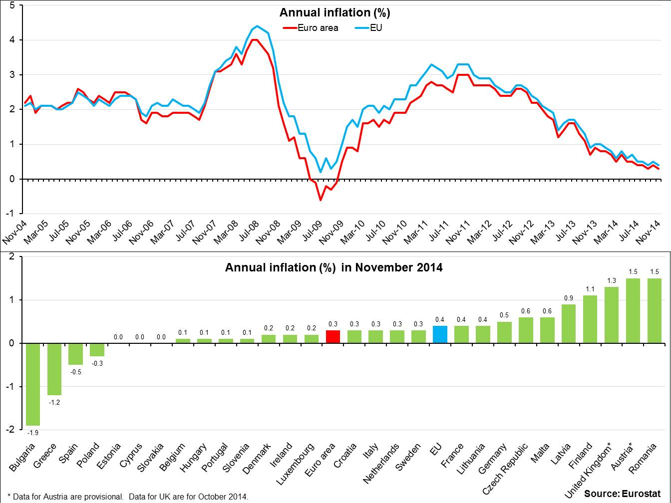 Euro area annual inflation down to 0.3% in November 2014 #Eurostat http://t.co/7lHSGYXf0r
