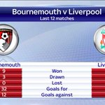 .@afcbournemouth have been in a great run of form - theyve gone 12 games without defeat, winning nine. #SSNHQ http://t.co/9GssA8tNGK