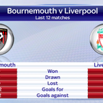 Bournemouth have gone 12 games without defeat, while Liverpool have lost 5 - more build up to tonight shortly #SSNHQ http://t.co/4TGEhAcBms