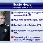 Bournemouth have been in a great run of form - heres Eddie Howes record at the club #SSNHQ http://t.co/DH4j3kdOfS