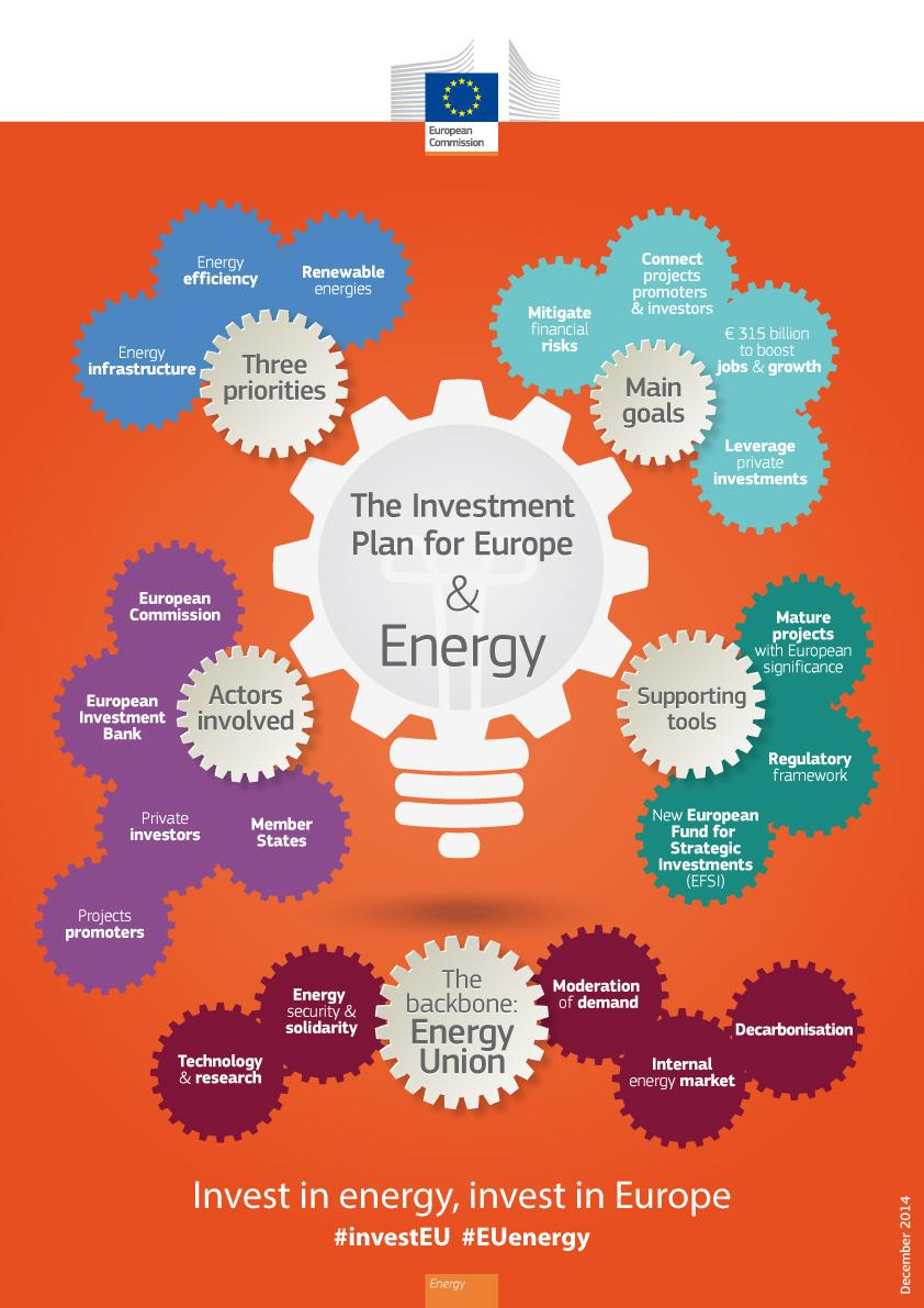 What's the role of #energy in the EU's Investment Plan? See our infographic here! #investEU #EnergyUnion #EUenergy http://t.co/gK8oHIGy1b