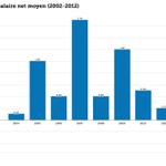 Étude @InseeFr | #Salaires nets en France 2012 : moyen 2154 €, médian 1740 € http://t.co/571b2TVeiQ @Le_Figaro 1/2 http://t.co/Wnf47Qqkrh