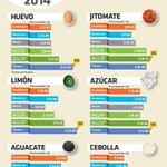 Estos son los precios promedio de 6 productos básicos en la semana del 2 al 8 de diciembre. #InfografíaNotimex http://t.co/e2B2AEHm7b