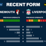 Are Liverpool underdogs for tonights Capital One Cup clash at Bournemouth? #LFC #AFCB #AFCBvLFC http://t.co/N2ebgGxivG