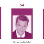 .@VSDmag : Monde des médias. Les Français agacés par @Arthur_Officiel (57%), @B_Castaldi (54%) et Zemmour (53%) http://t.co/Y6XBXZsKik