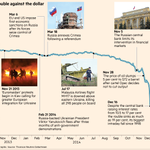 In a graphic: the rouble against the dollar http://t.co/7XdVwDZuIZ http://t.co/pQjiySExFt