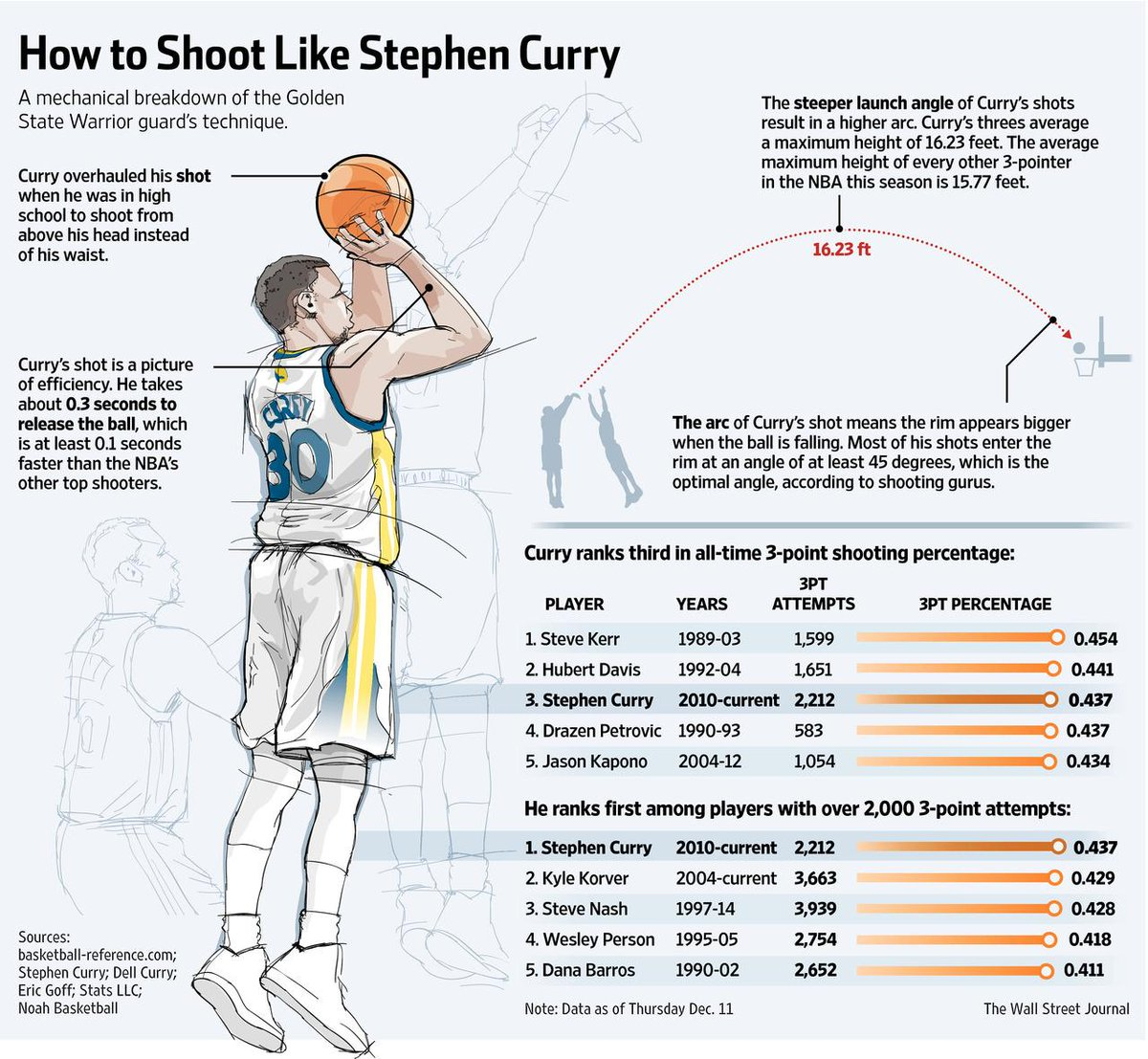 How do you shoot like Stephen Curry? http://t.co/Zgk2gWr9xB http://t.co/WVe4FYroFJ