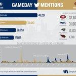 #Seahawks @Twitter vs @49ers (via @simplymeasured). #SFvsSEA [http://t.co/K8qirkxKIE] http://t.co/ynfrmv81jP