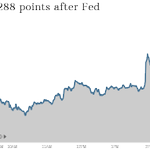 RT @CNNMoneyInvest: Thank You, Fed! Dow has best day of 2014 http://t.co/Eup5XcC7bf via @LaMonicaBuzz http://t.co/jZQg0tpmU0