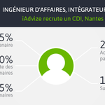 """""""@iadvize: iAdvize recrute un ingénieur daffaires ventes indirect en CDI à #Nantes http://t.co/4E9foS55Li #Job http://t.co/QhHD3T2koG"""""""