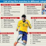 Vera #Sidika and #OLX most searched on Google trends http://t.co/sf4pcZ2MYJ http://t.co/5nKpB6VXv3
