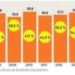 Le CAC 40 versera 39 milliards deuros de dividendes lan prochain http://t.co/hEr9lGYB61 http://t.co/r44QgcKvLK