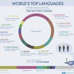 3 من أصل 7 مليارات نسمة على الأرض تتحدث واحدة من هذه اللغات واللغة #العربية تحتل المرتبة 5: #بالعربي #بكتب_بالعربي http://t.co/Bgv732C5m1