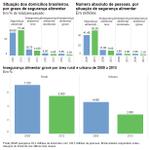 Mais de 7 milhões de pessoas ainda passam fome no Brasil, aponta IBGE. http://t.co/i7m8XHLUvE http://t.co/5y768HpzUJ